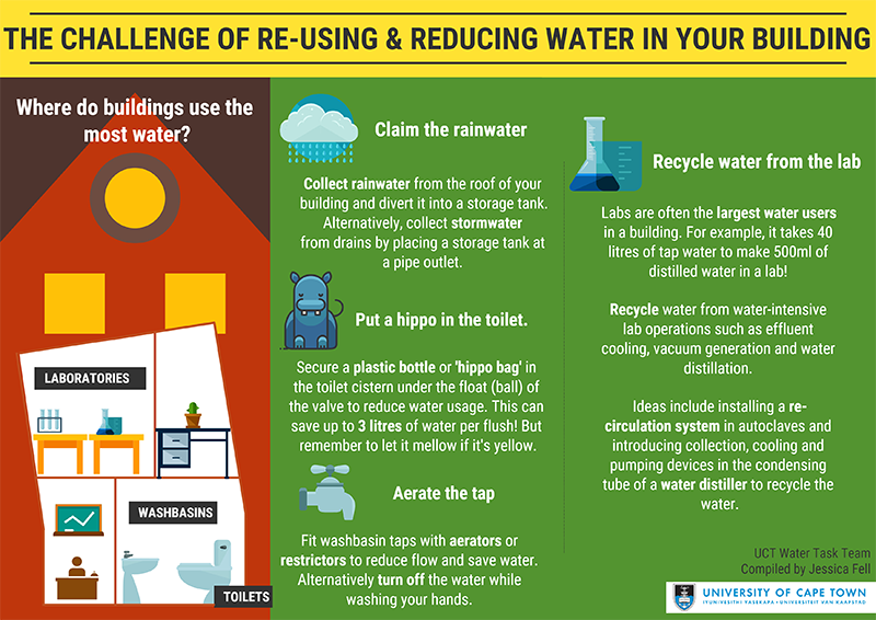 Reuse water and reduce usage